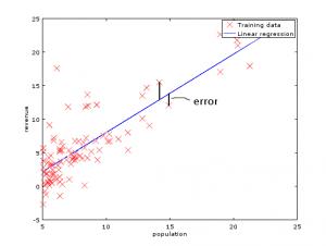 figure2 linearreg